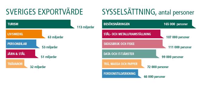 sveriges-exportvarde-sysselsattning-sysselsattsningsgrad-besoksnaring-besoksnaringen-almi-foretagspartner-tillvaxtresan-almitillvaxtresan